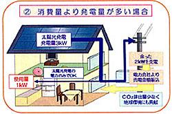「太陽光発電」 余剰電力の買取制度!